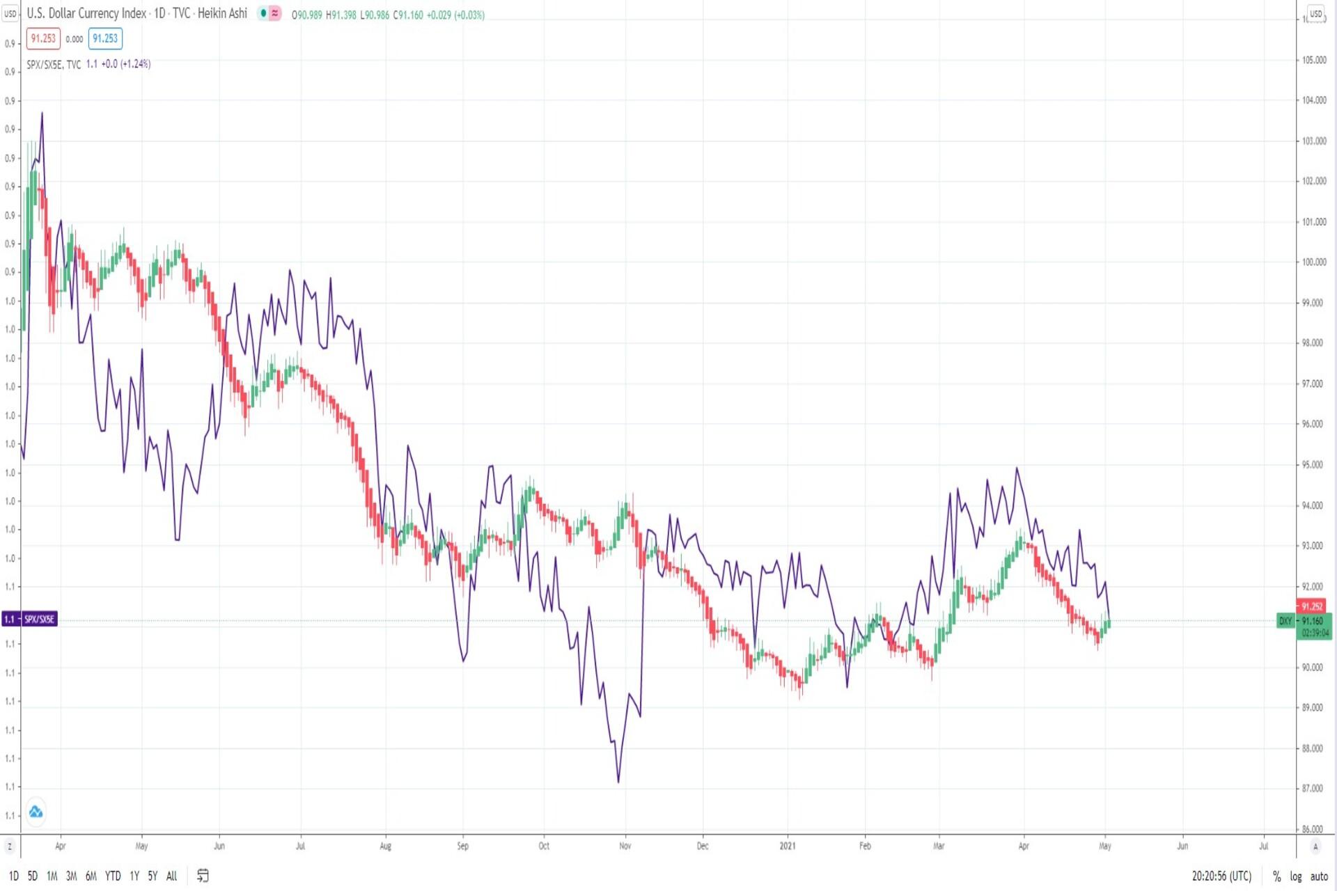 SP500 Eurostoxx50 ratio vs Dollar index