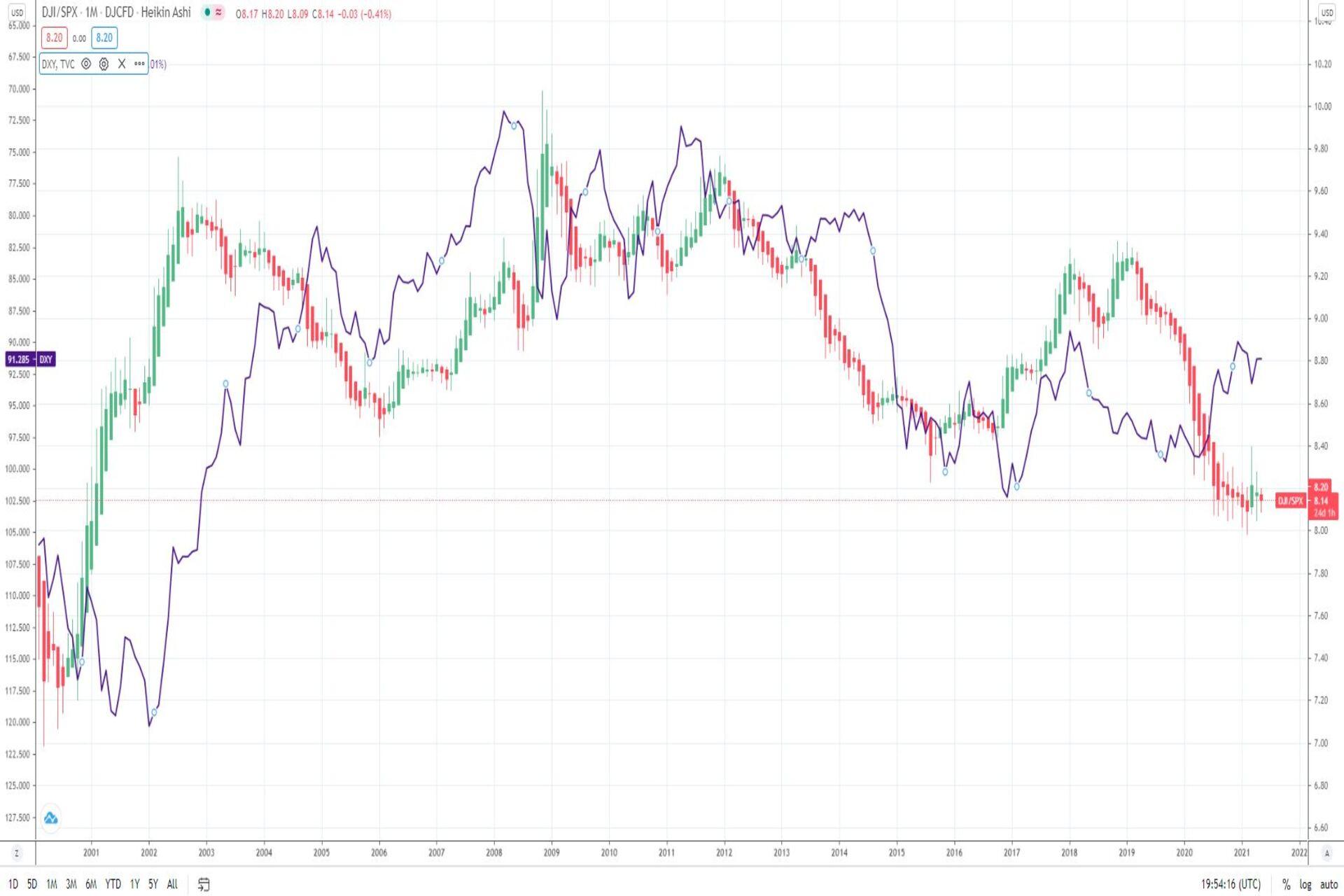 Dow/SP500 ratio vs the Dollar Index