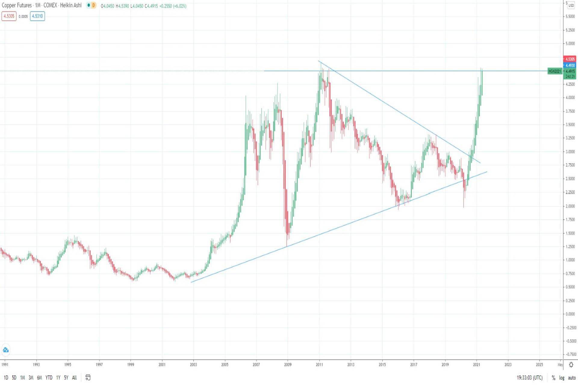 Copper futures price