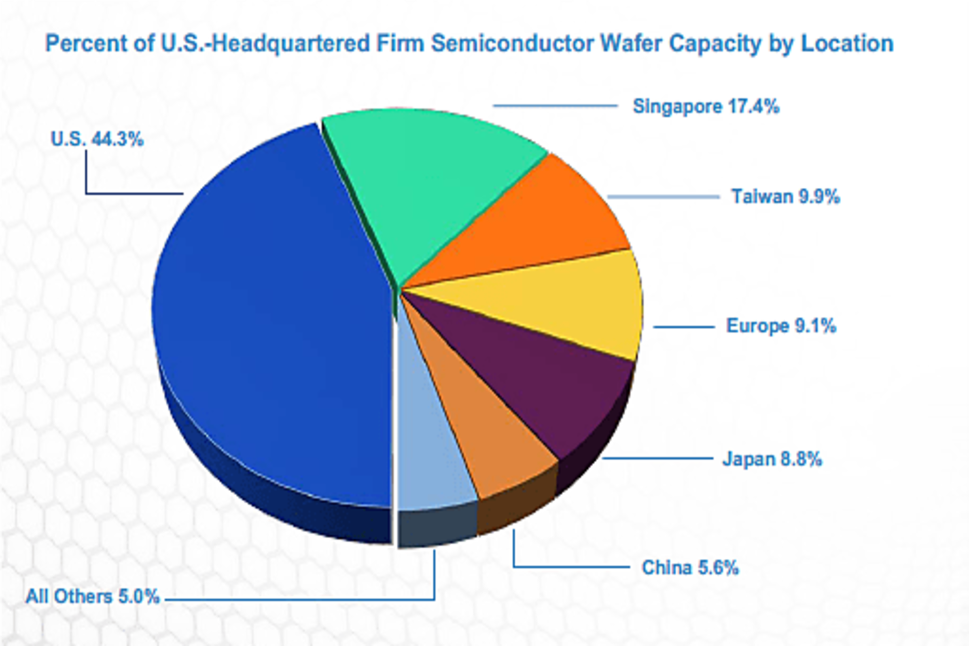 US semiconductor production by geography