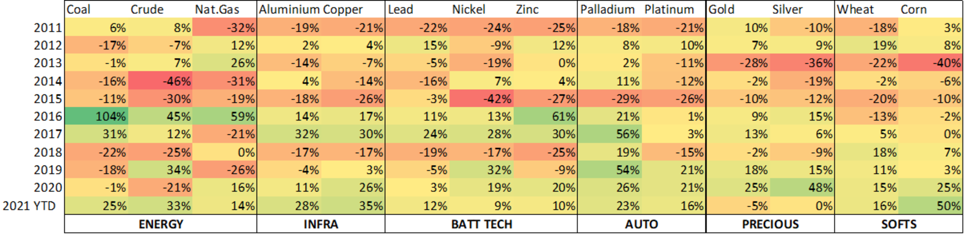 Commodity heatmap unsorted