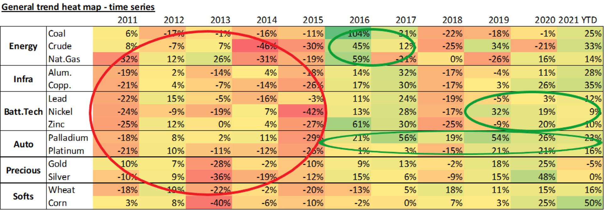 Time series commodity heatmap