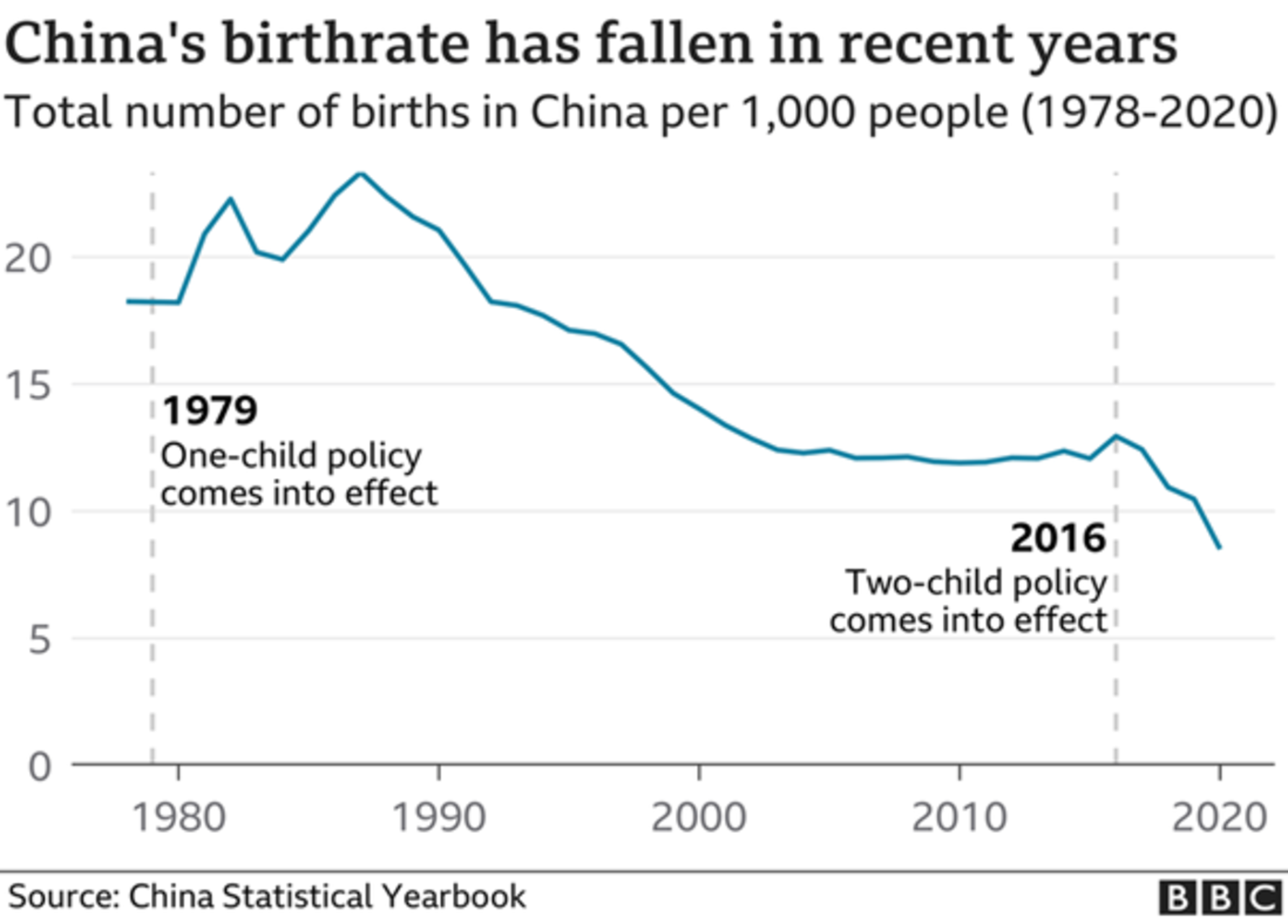 Declining Chinese Birthrate chart