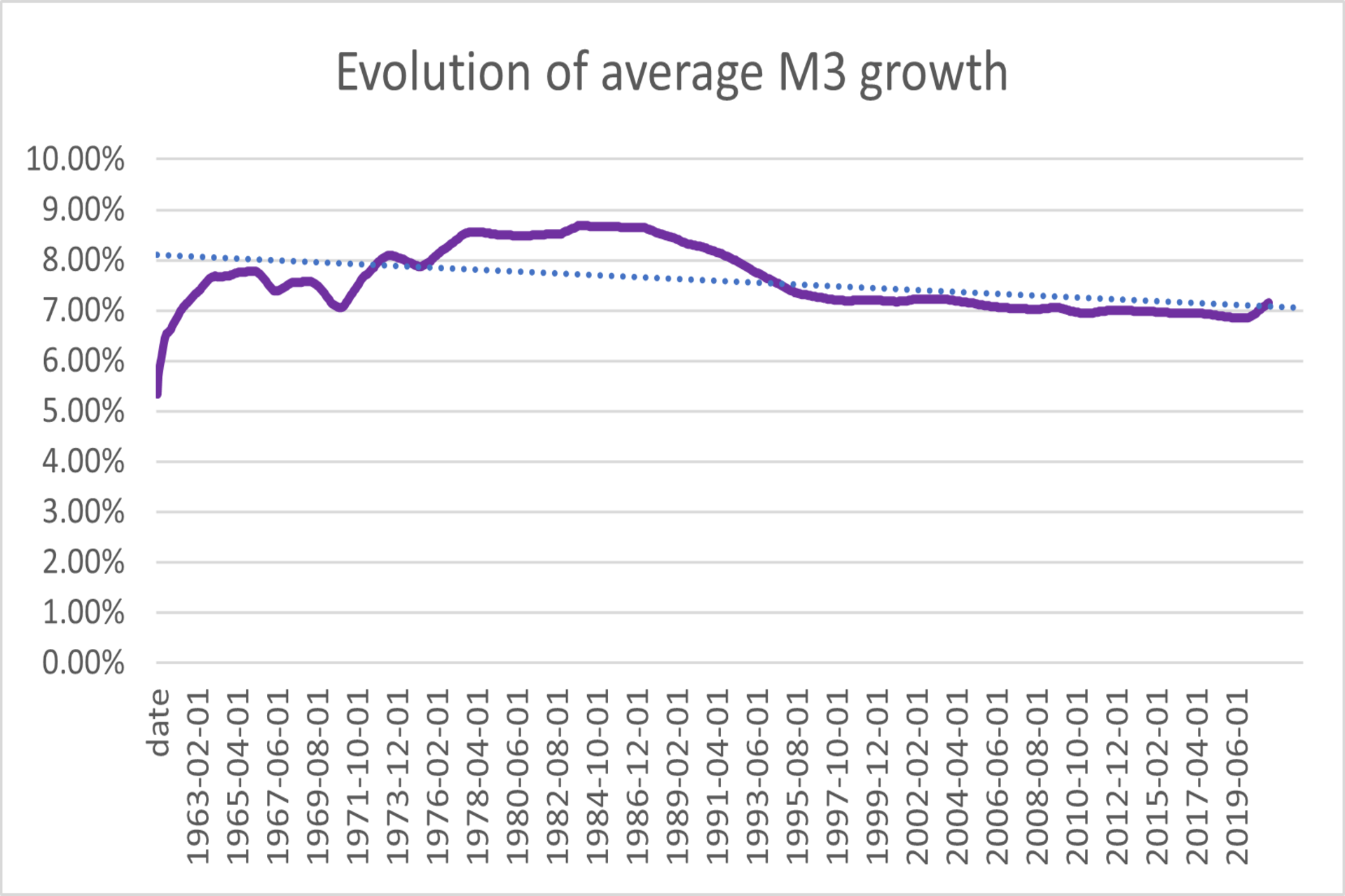 Evolution of M3 chart