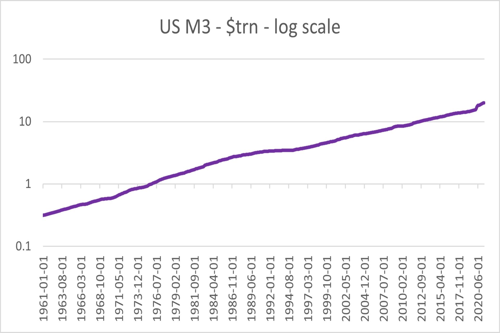 US M3 Log chart