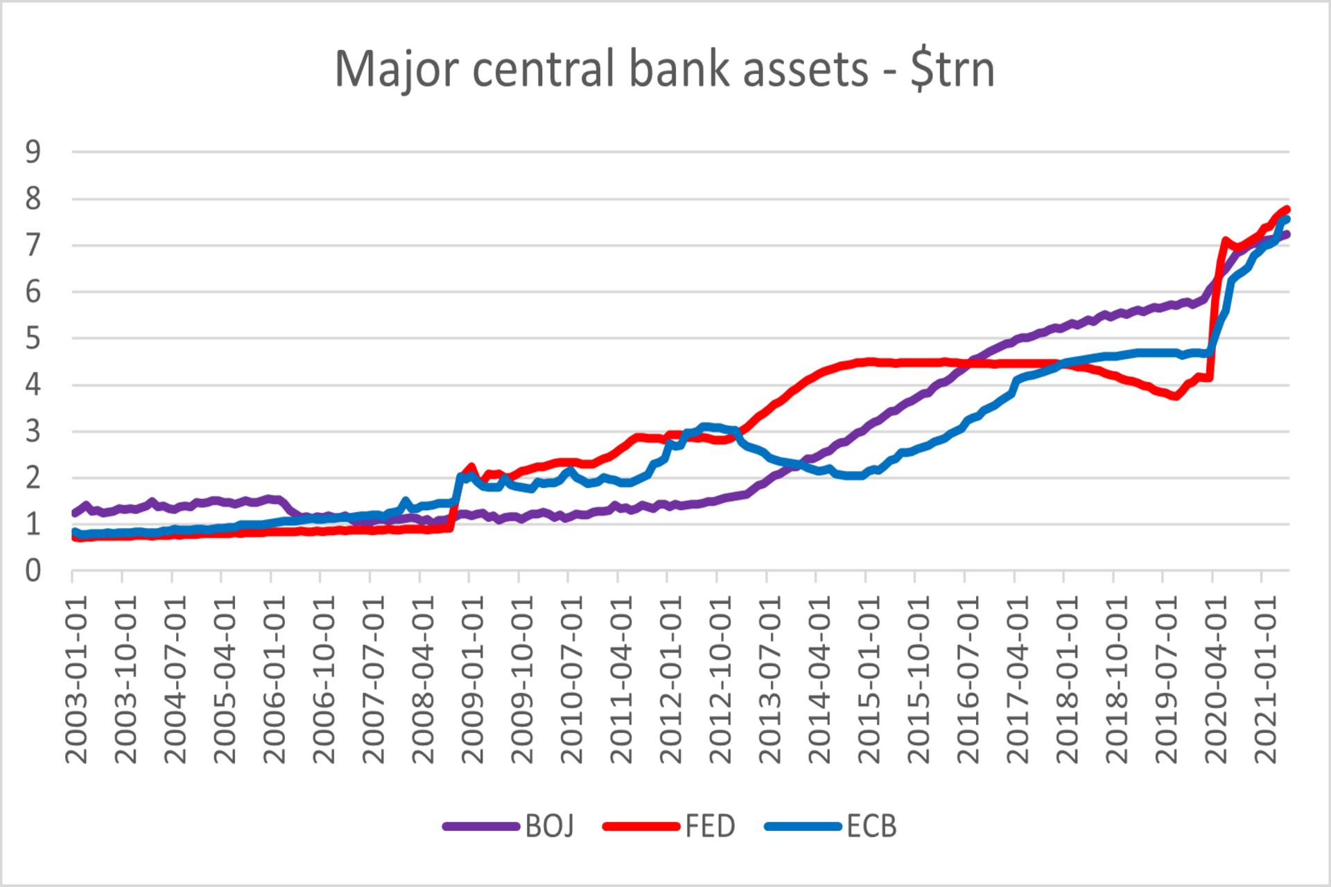 Major central bank bal sheet chart