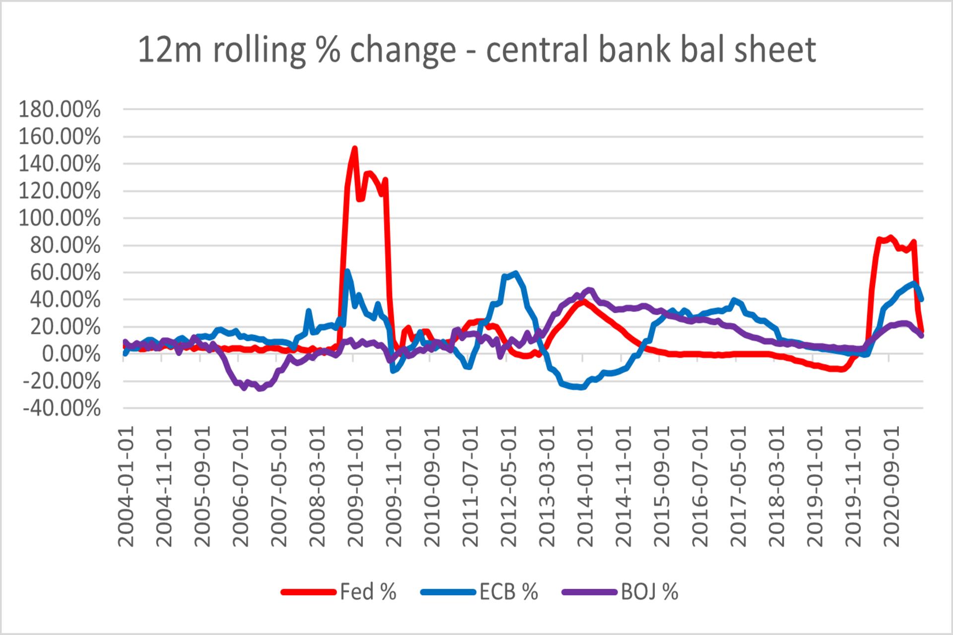 % change central bank bal sheets