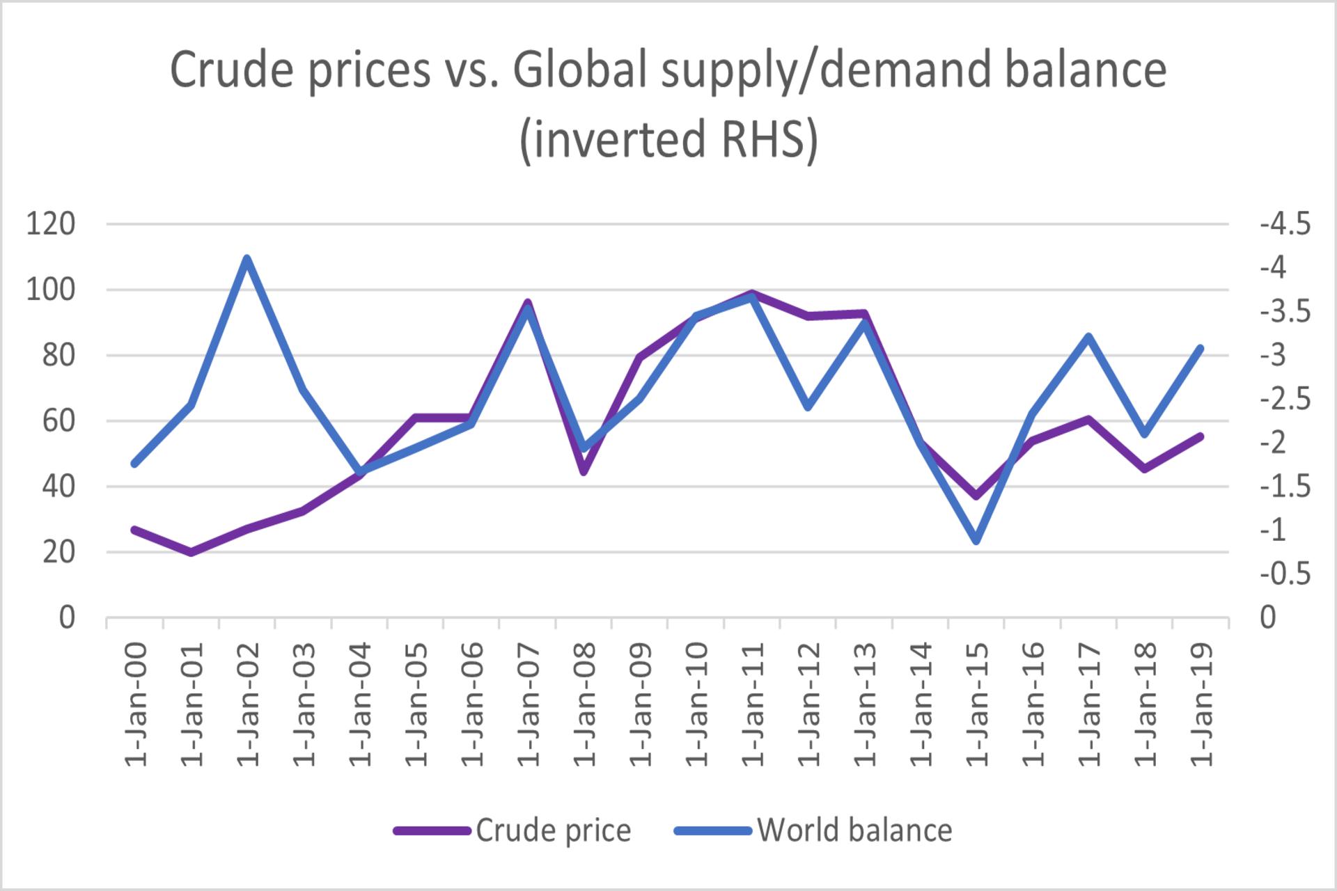 Crude vs Supply/Demand chart