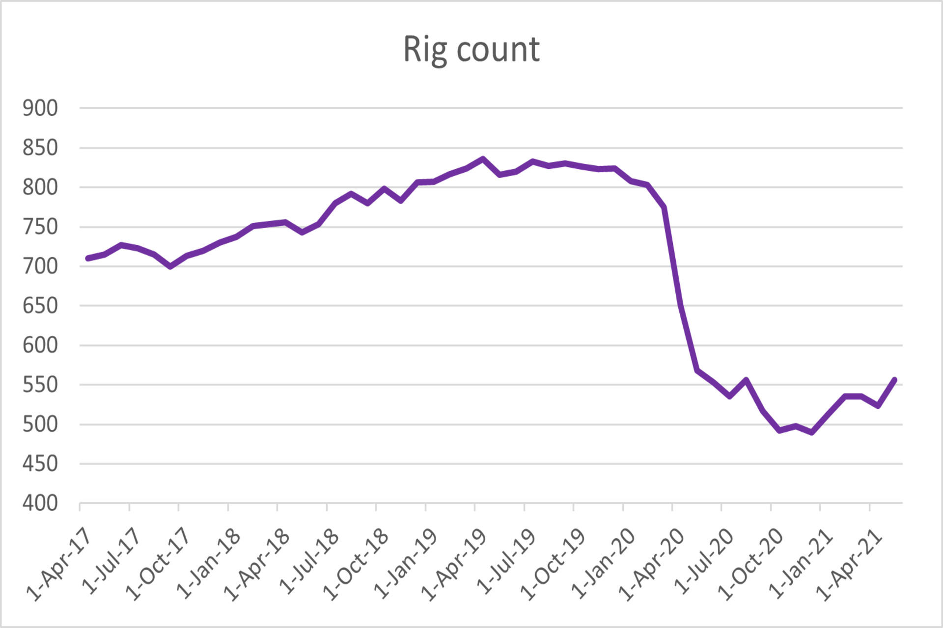 Rig count chart