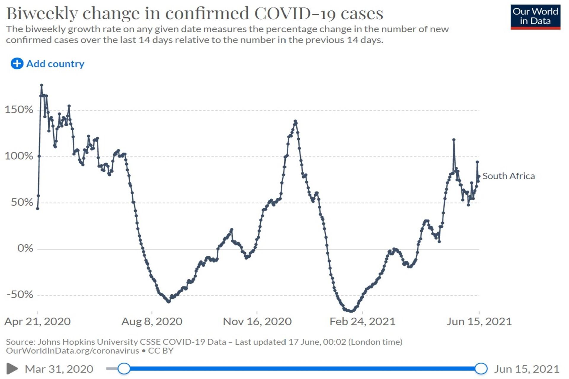 Bi-weekly COVID change