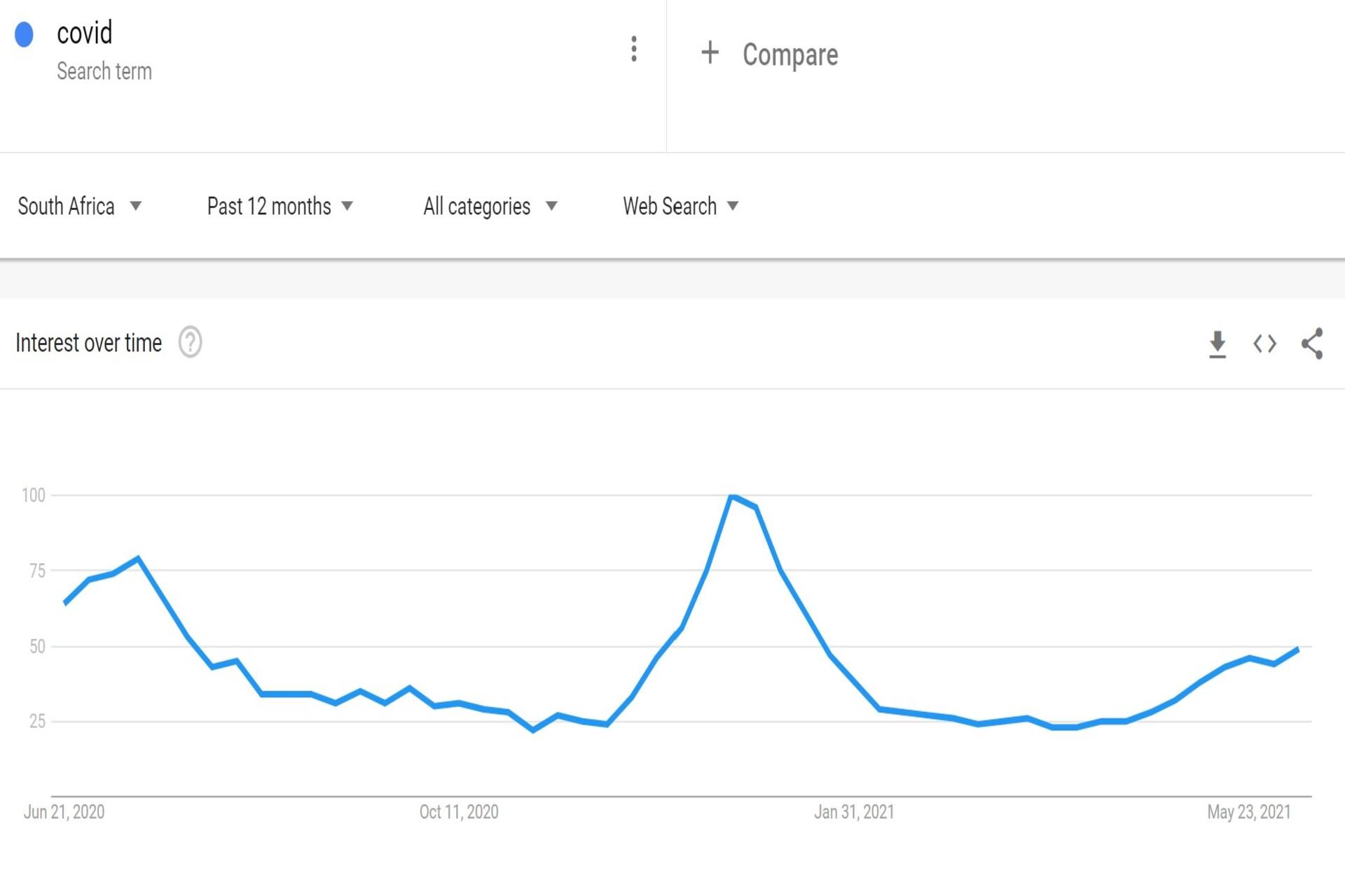 Google trends COVID graph