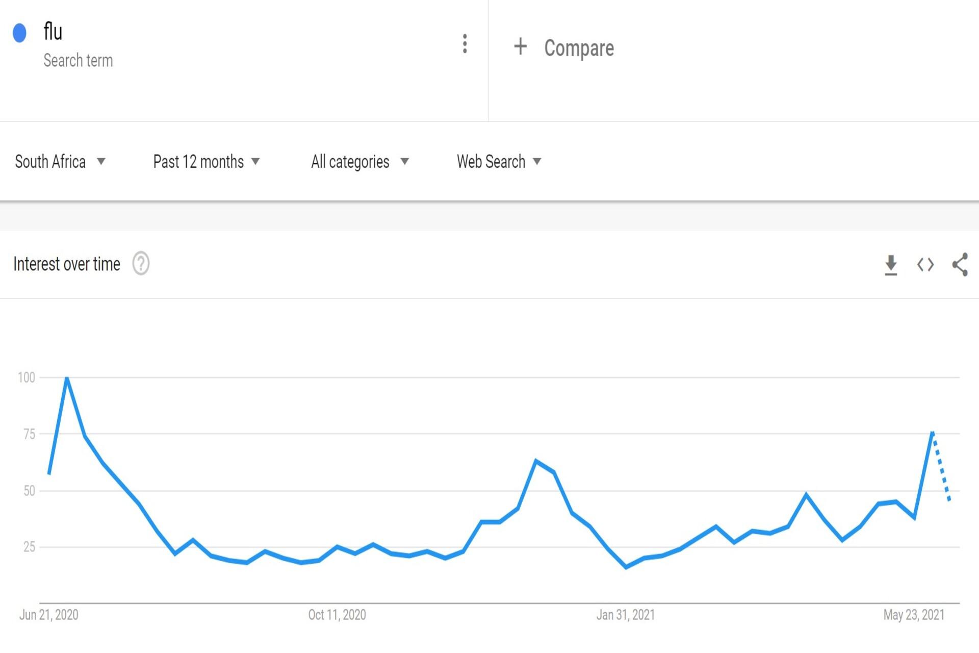 Google trends Flu chart