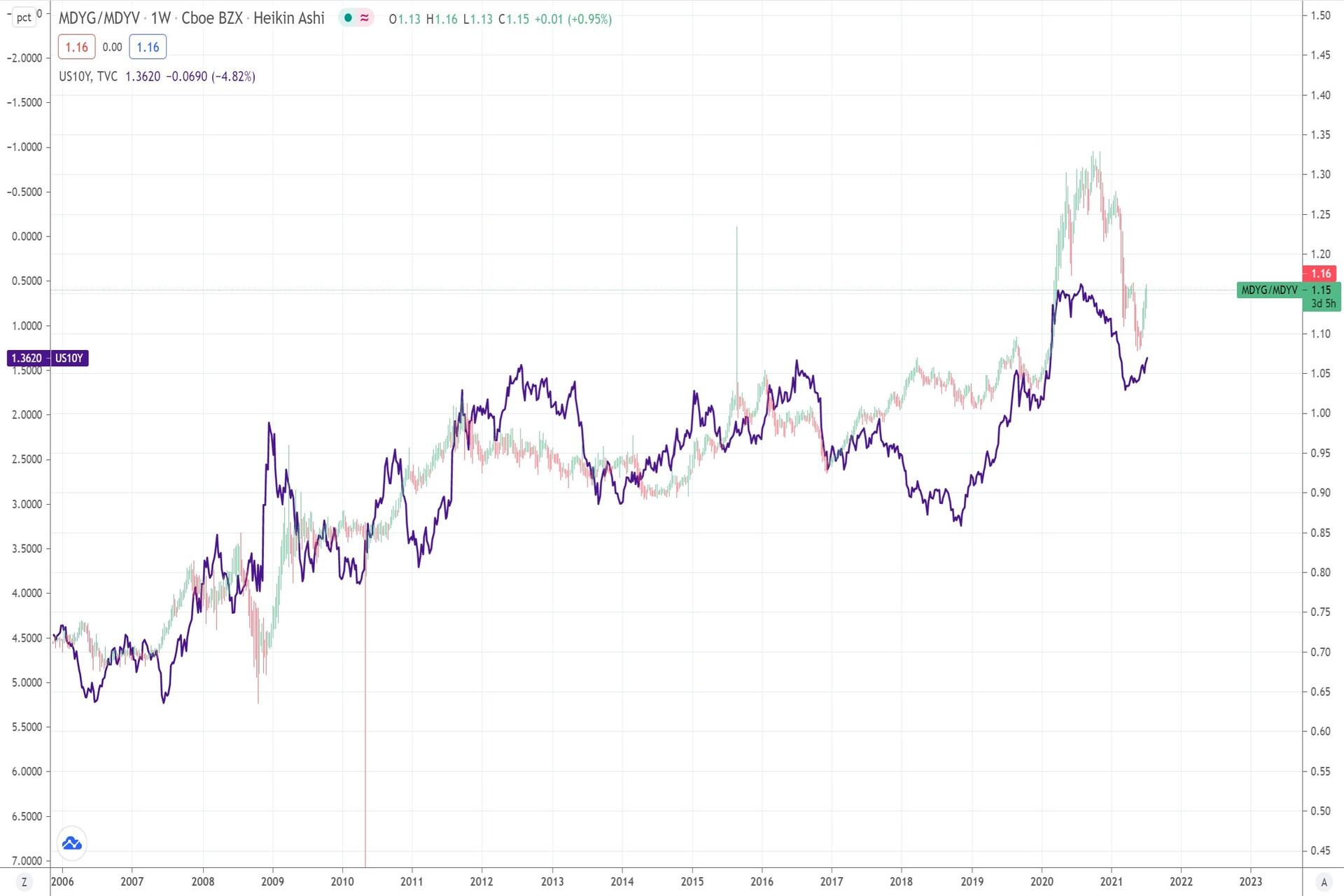 Value vs Growth vs US 10y chart