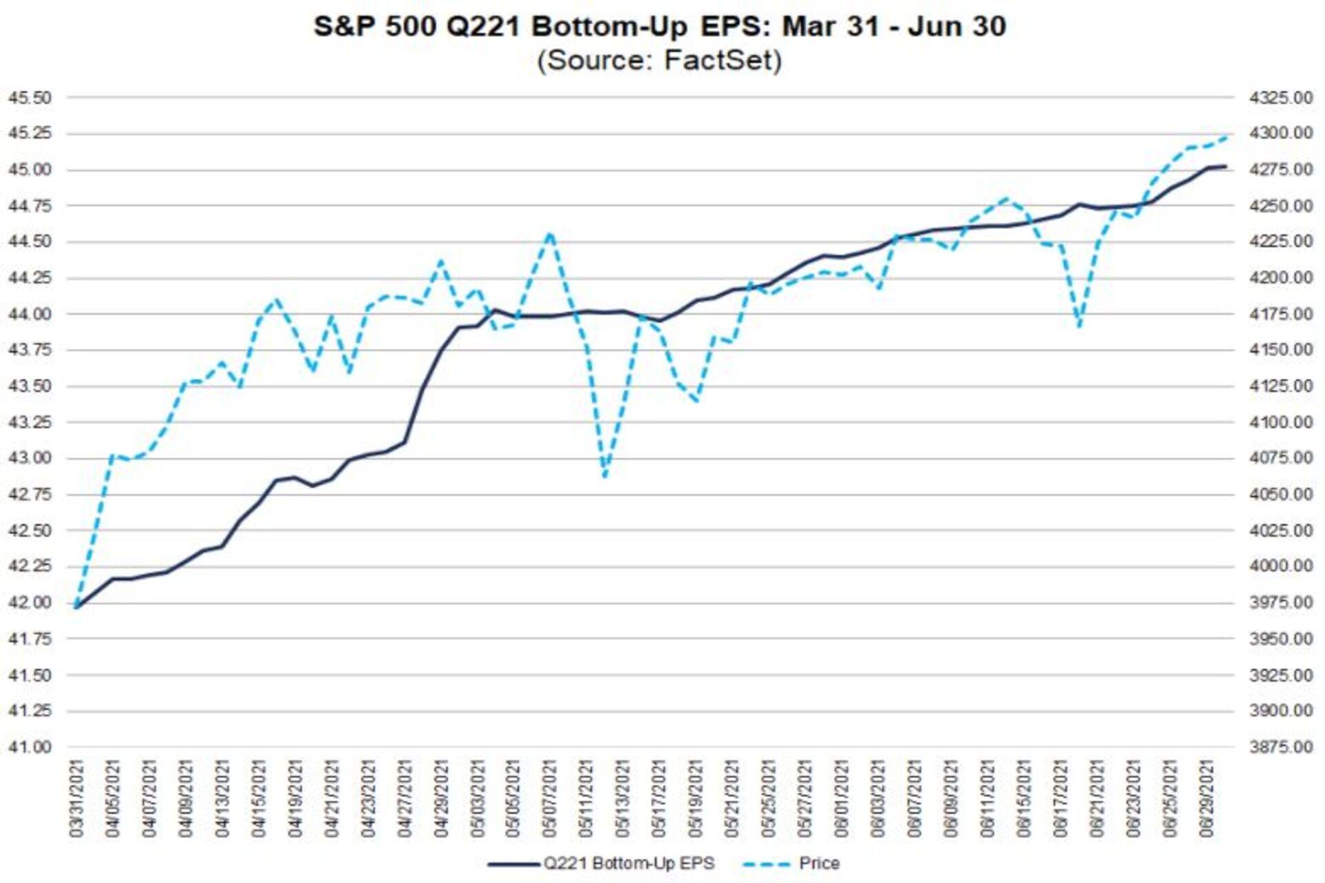 SP500 EPS estimates vs. SP chart