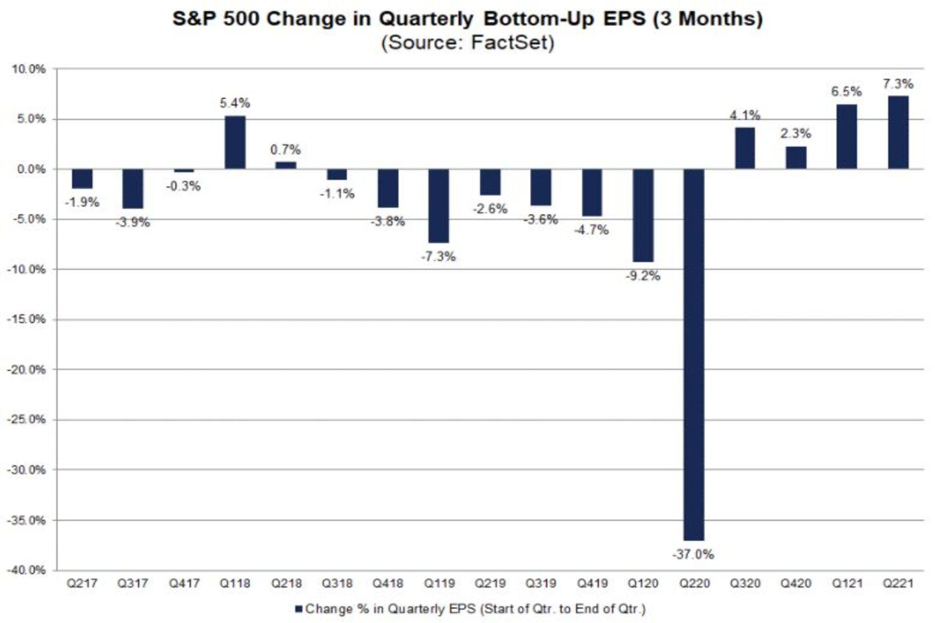 SP500 EPS quarterly revision chart