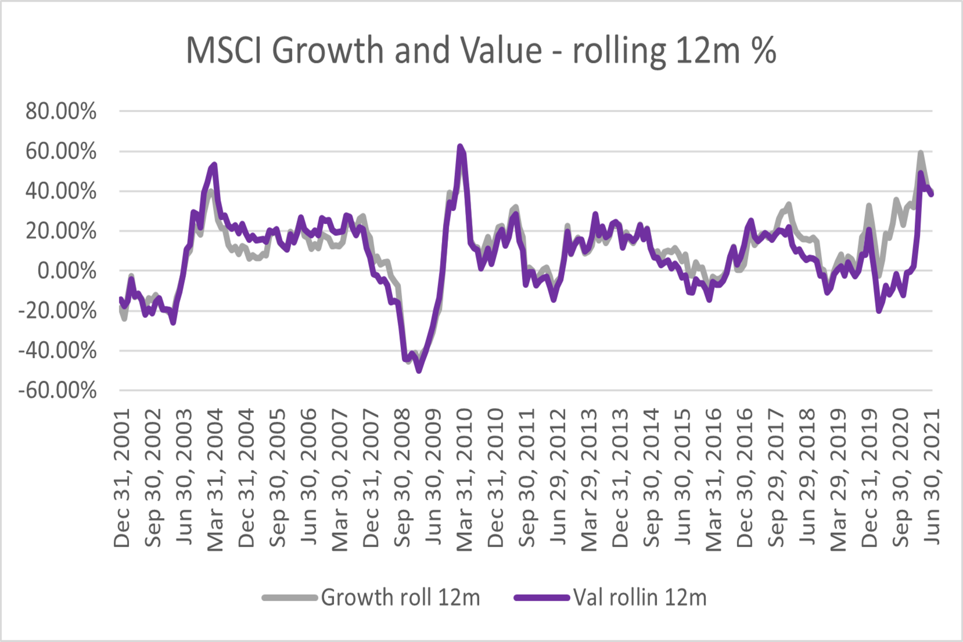Value vs Growth - 12m rolling %