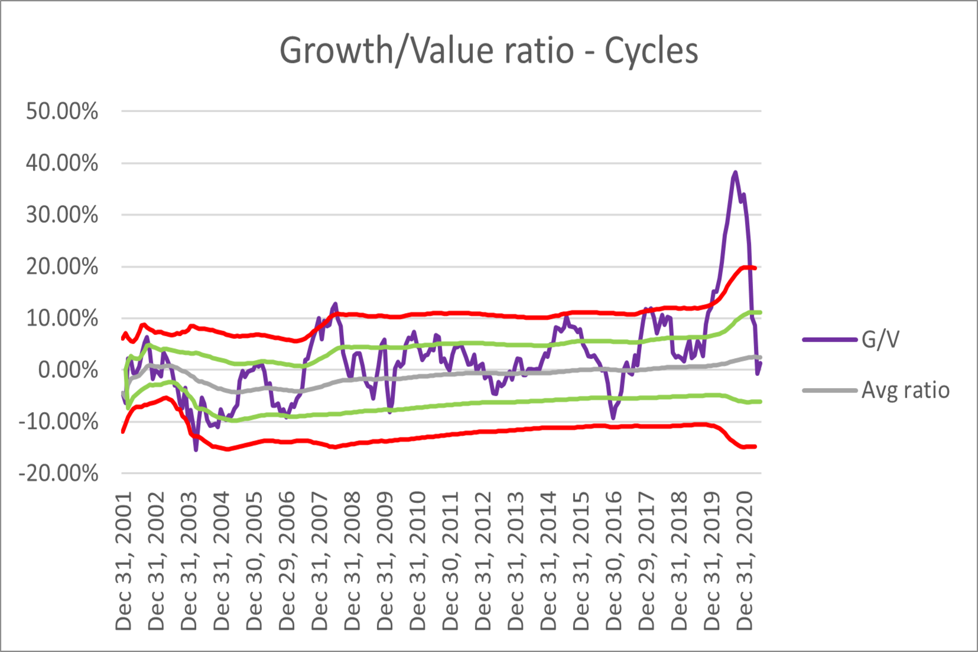 Growth/Value ratio cycle