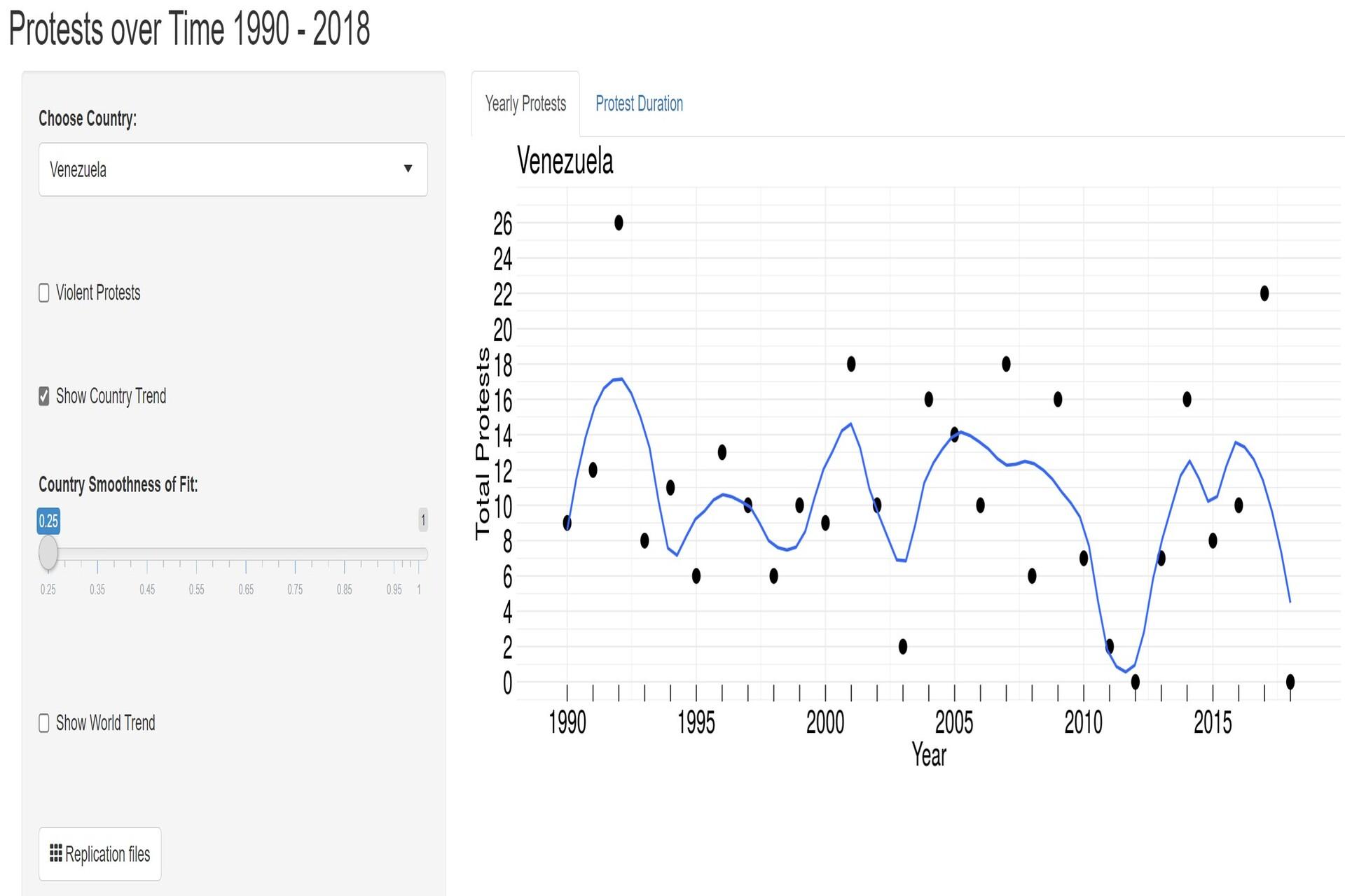 Venezuela protest chart