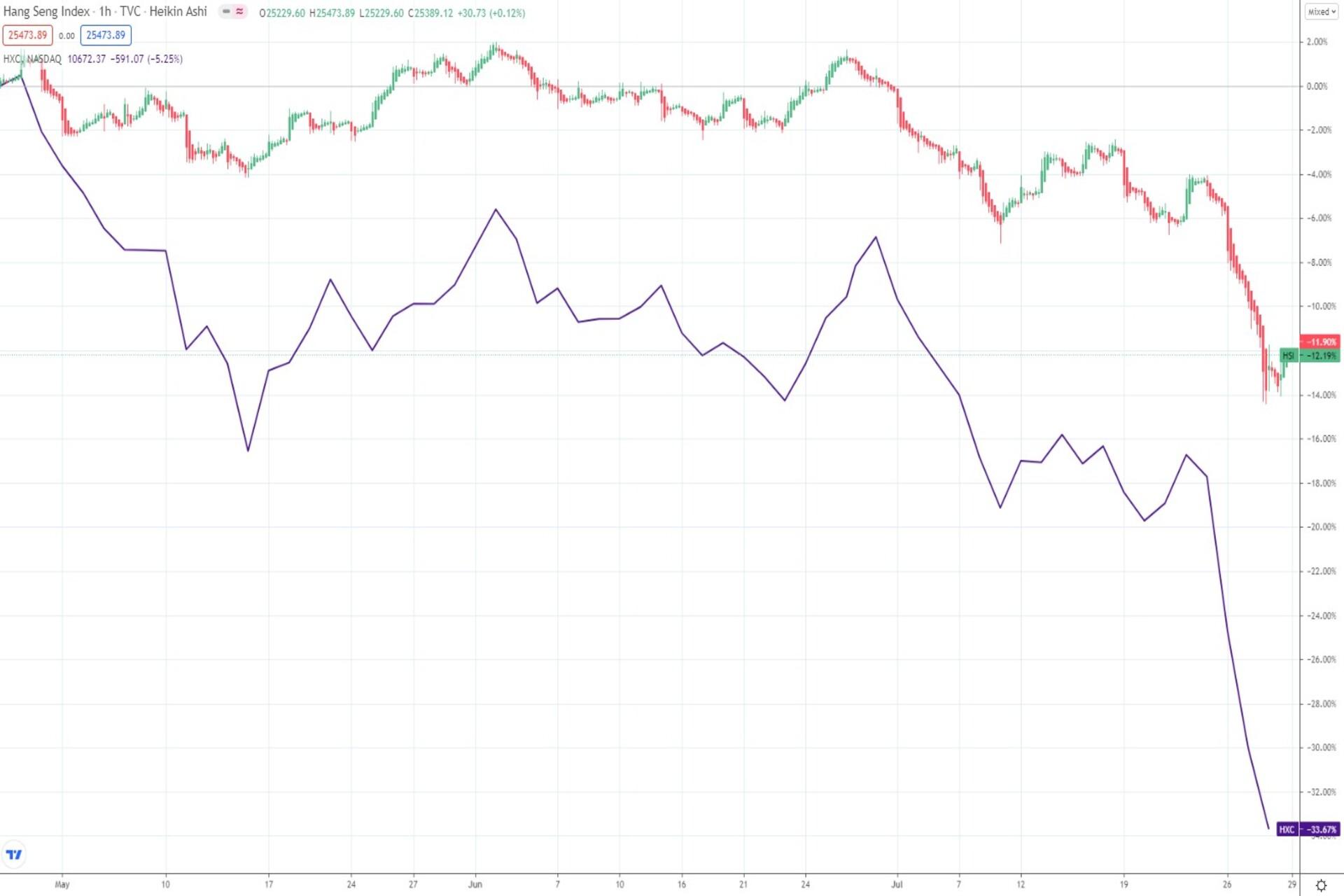 Hang seng vs. China Golden Dragon index