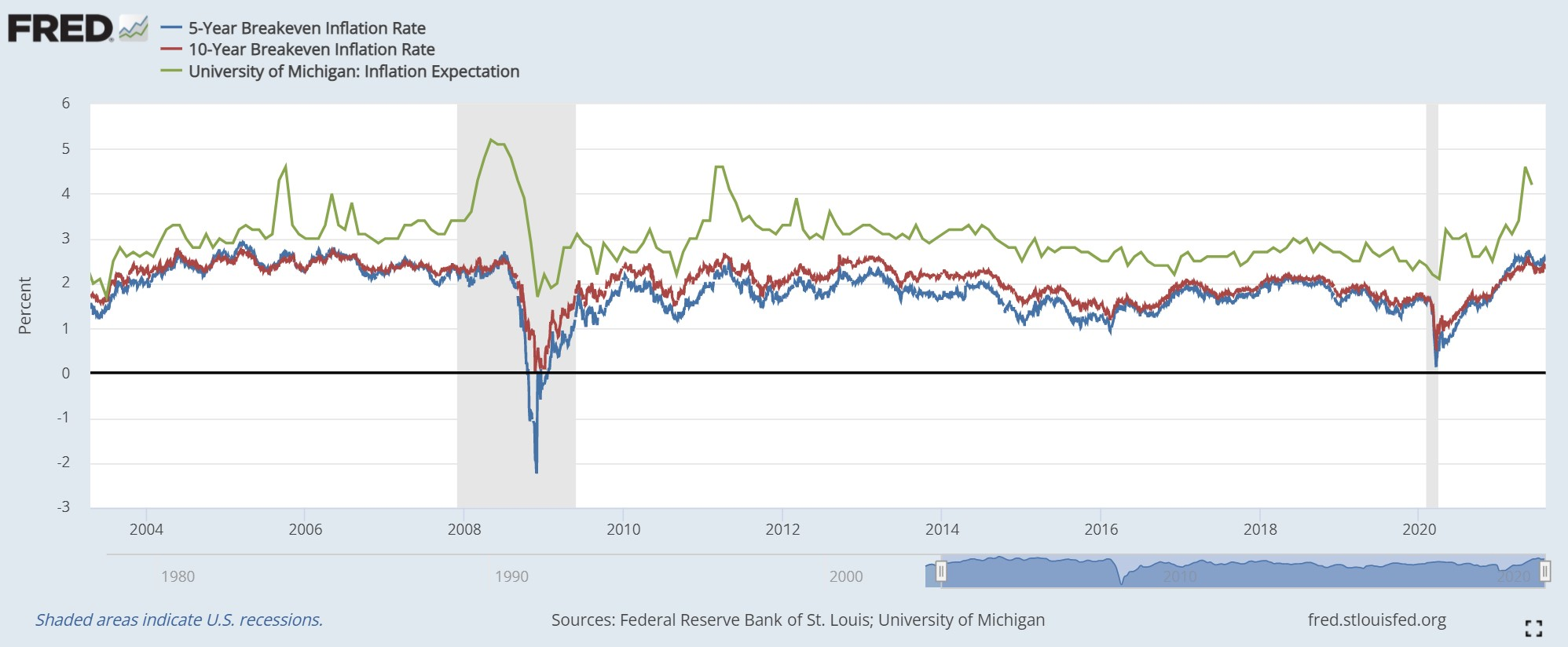 Infl expectations vs. US breakevens 5 and 10 year