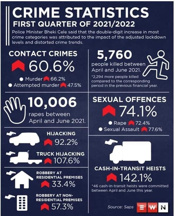 SA Crime infographics EWN