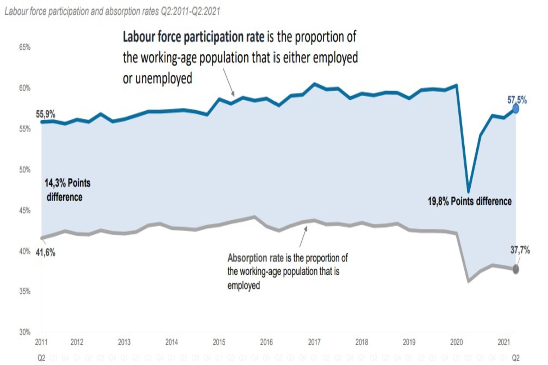 SA Unemployment and labour participation
