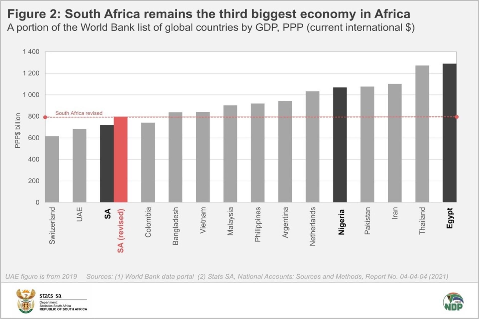 SA GDP relative to global peers