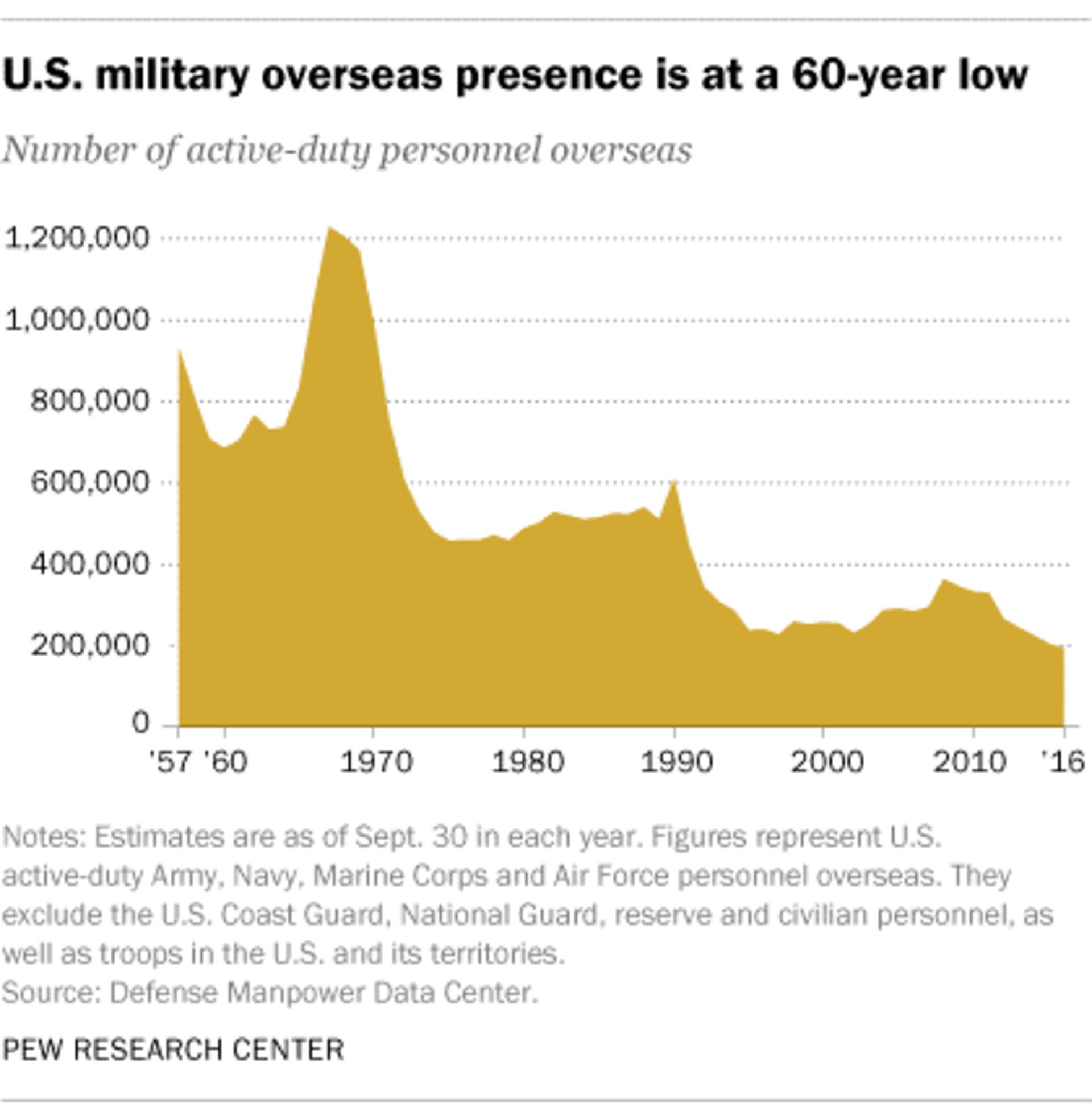 Graphs of US troop deployment overseas