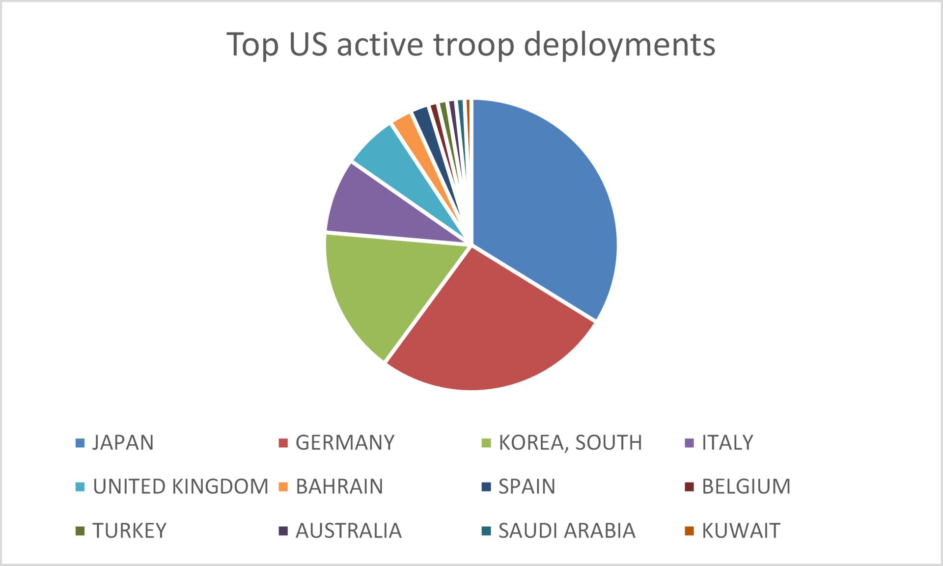 Pie chart of US troop deployment above 1000